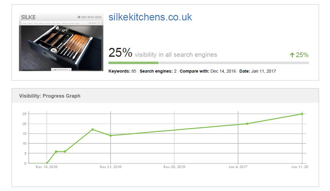 Silke Rankings